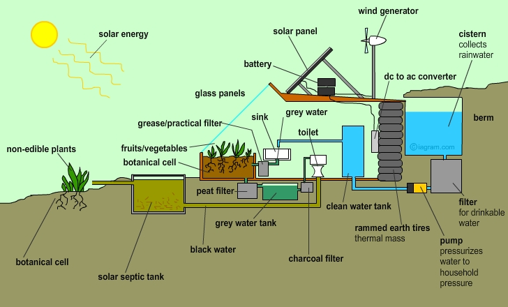 earthship illustration Sutainable Living: Earthships
