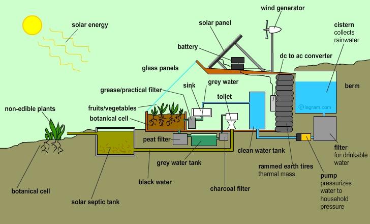 earthship illustration Sutainable Living: Earthships
